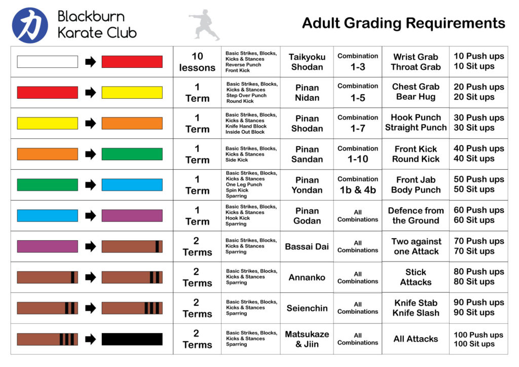 Adult Grading Requirements